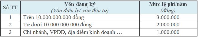 le-phi-mon-bai-doi-voi-to-chuc-kinh-doanh-hang-hoa-dich-vu